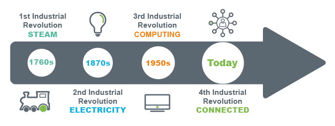 The Fourth Industrial Revolution Is Here