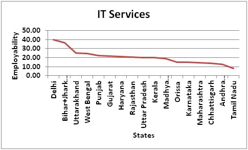 Figure 1 : Employability in IT Services across States