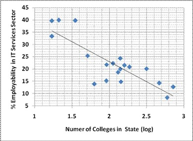 Figure 2: Percent employability correlated to the number of engineering colleges in each state