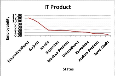 Figure 3: Employability in IT Product Companies across States