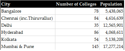 Table 2 : No. of Colleges in Metro Cities