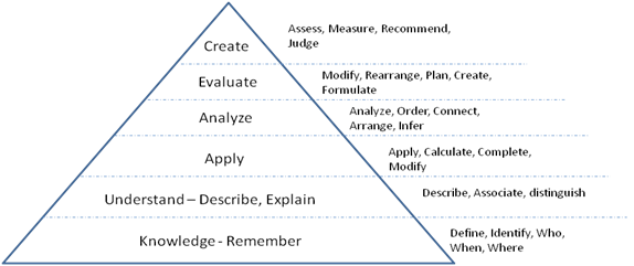 Figure 2: Bloom's taxonomy defining objectives for the cognitive domain mapped against question cues