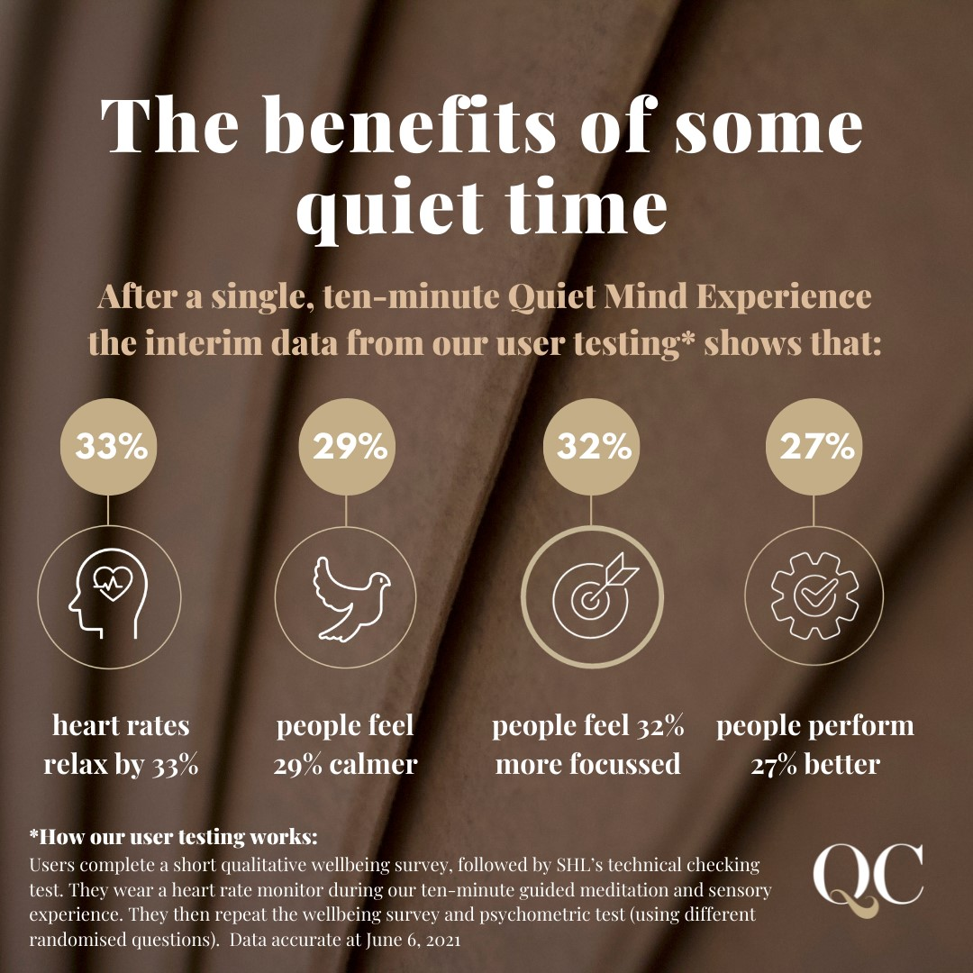 10 Minutes of Quiet Time Increases Your Productivity by 27%
